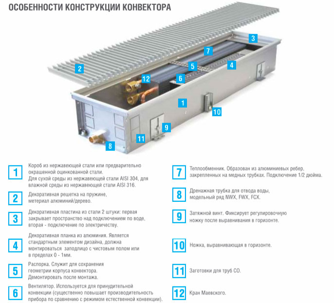 Комплектация конвекторов Hitte